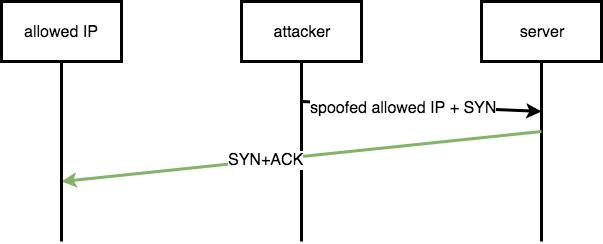 Identify a whitelisted IP address | DiabloHorn