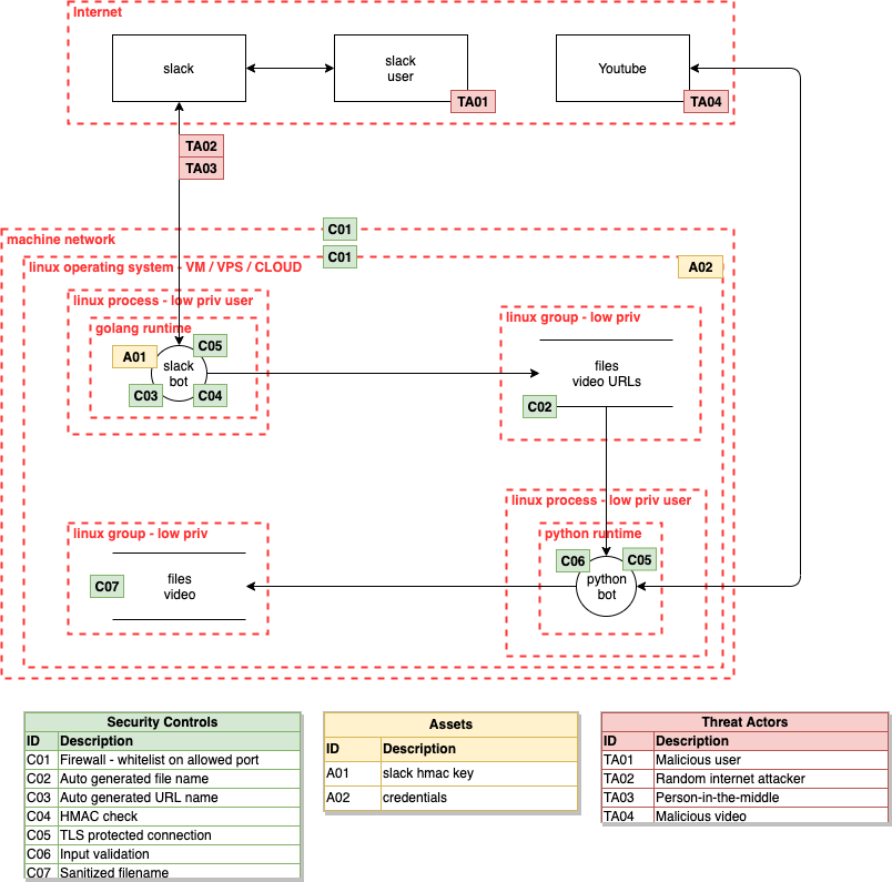 Initial threat model
